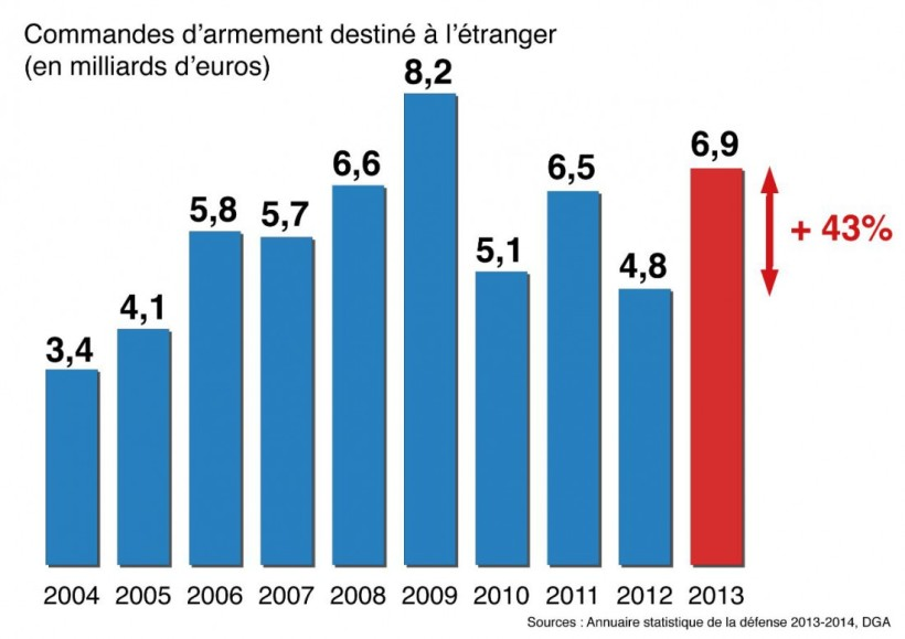 090914 Challenges La France vend bien ses armes